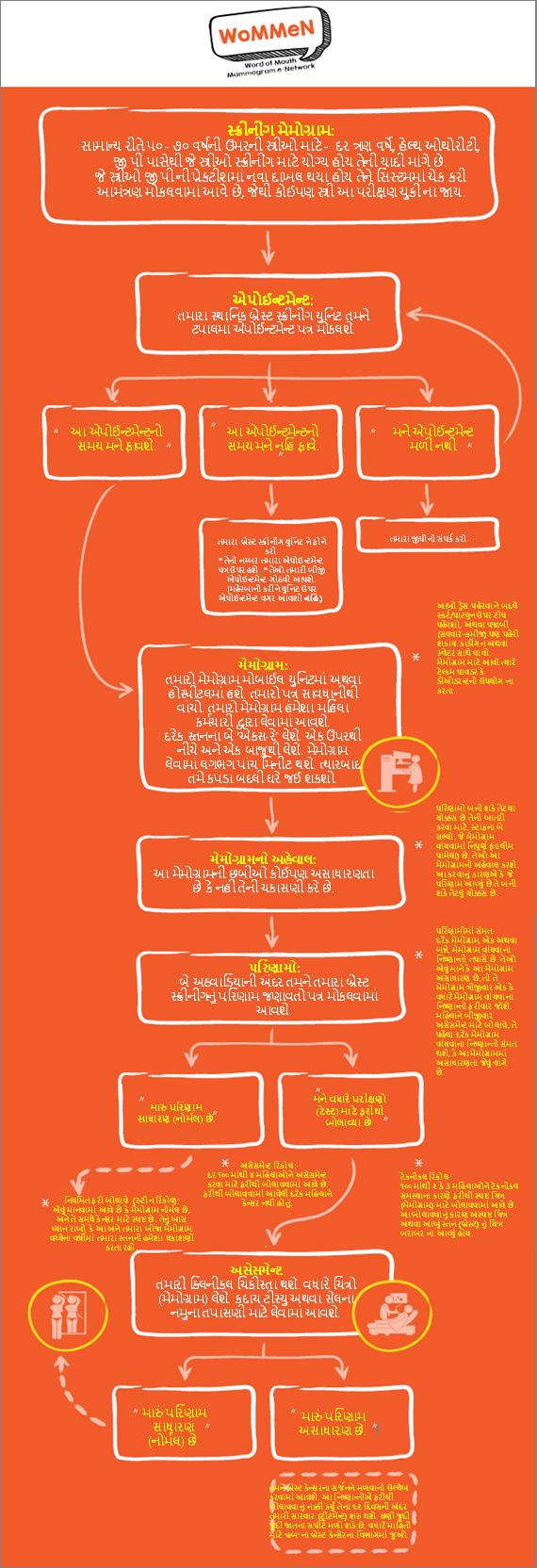 WoMMen Infograohic in Gujarati