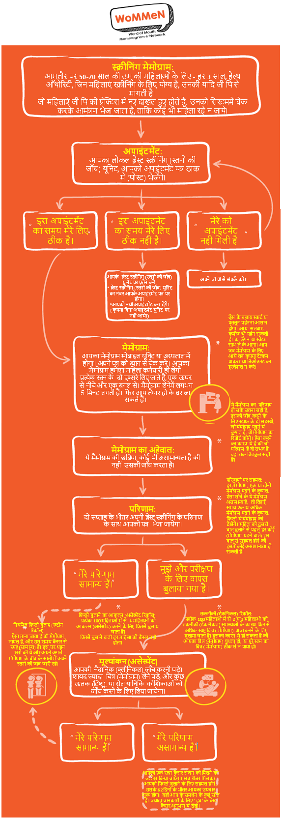 Hindi translation of our WoMMeN infographic