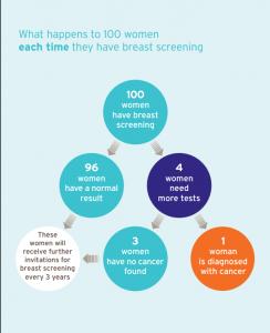 Image showing breast screening statistics