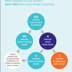 Image showing breast screening statistics